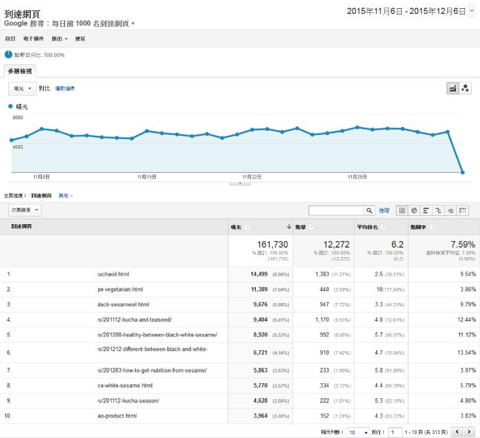 所有網站管理者應該知道的六個Google Analytics技巧-48
